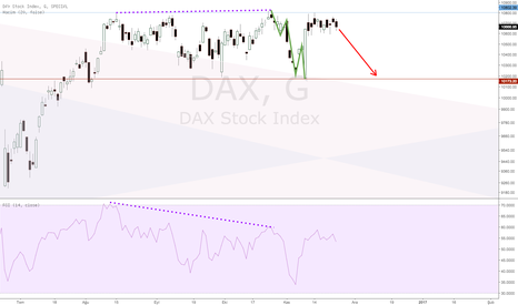 DAX: Sell DAX to 10173
