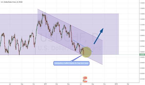 USDCHF: USDCHF - Long term bullish move