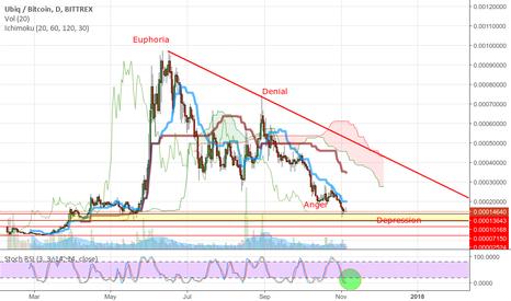 UBQBTC: UBQ Market Cycle