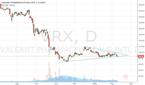 VRX: Specialty drug manufacturer - 3rd round of put buying