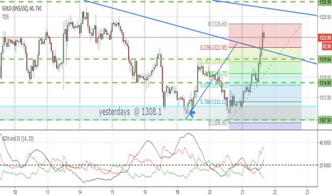 GOLD: Waiting for Retrace