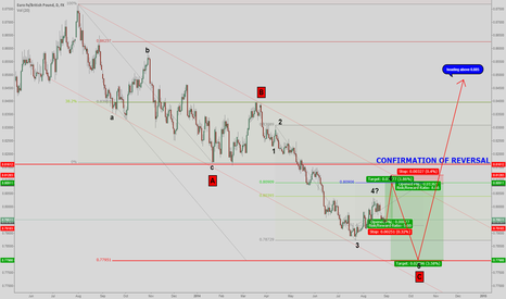 EURGBP: EUR/GBP revisited