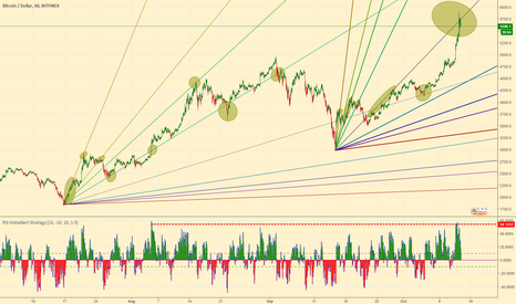BTCUSD: This is Bitcoin but impossible