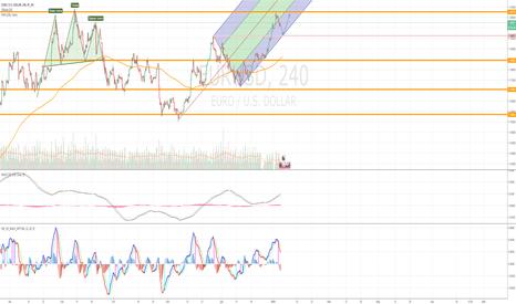 EURUSD: Движение вверх будет. EUR/USD