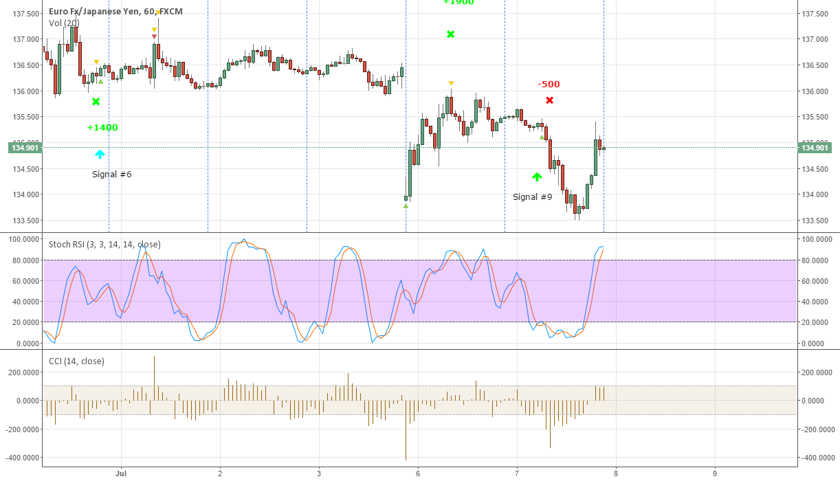 EURJPY New signal #10 - Sell now