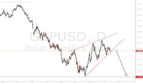 GBPUSD: GBPUSD Ascending Wedge Pattern