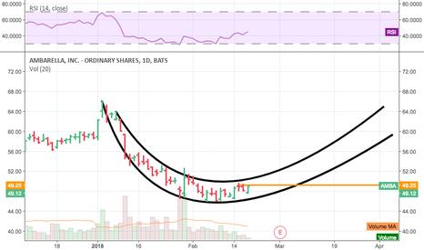 AMBA: Familiar Rounding Pattern, LT PT $64