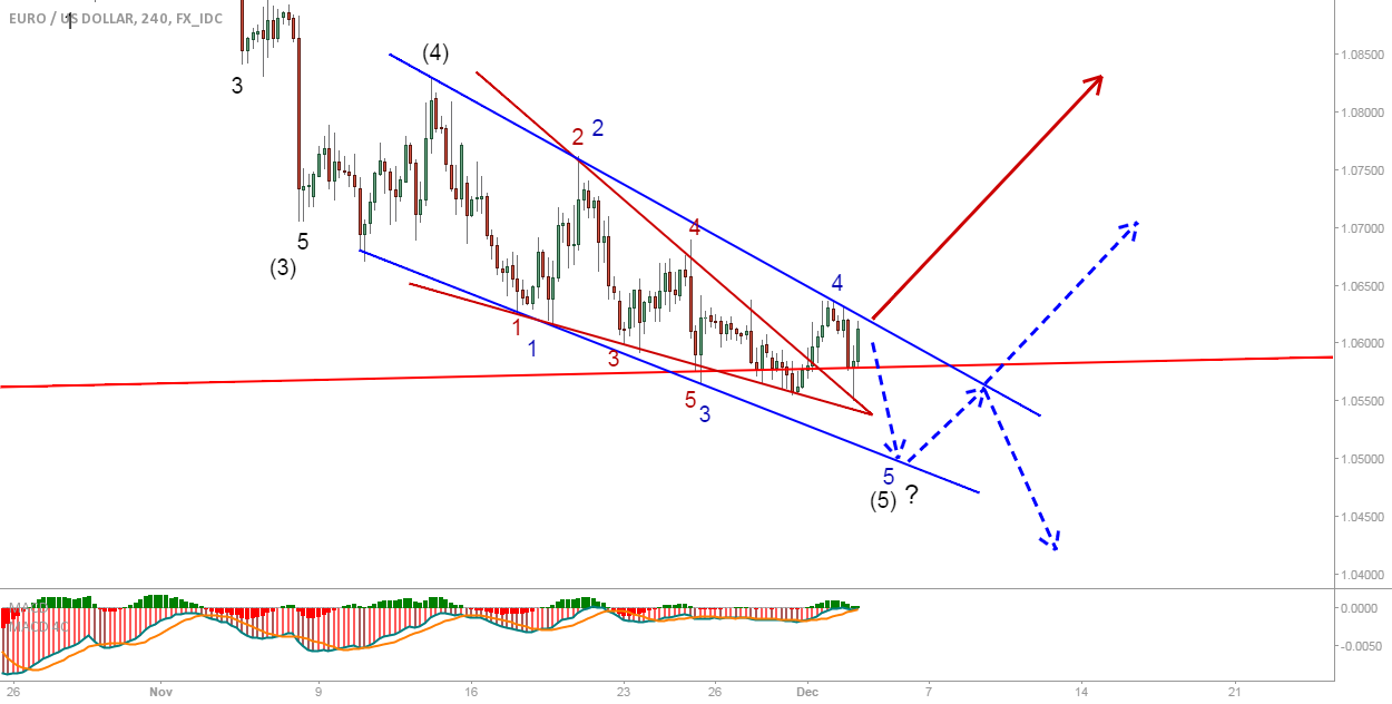 EUR/USD: did it break or not, watching this closely...