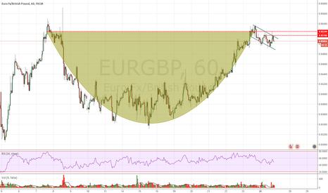 EURGBP: EURGBP 1H/4H Neutrale con la formazione di un pattern raro