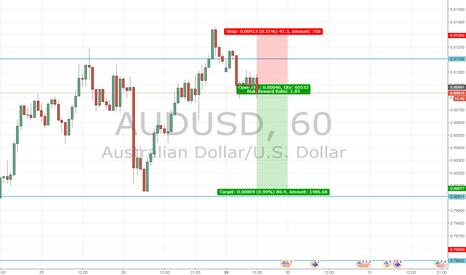 AUDUSD: Counter Trend AudUsd