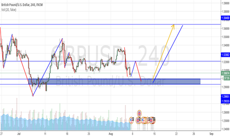 GBPUSD: Is History repeating itself? Be carefull with sell