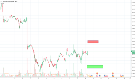 USDCAD: Perhaps more long term approach