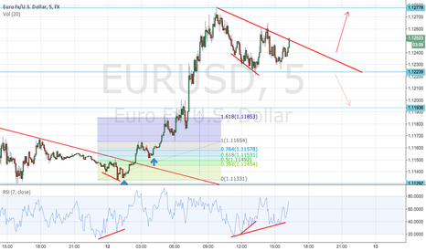 EURUSD: Is EURUSD distrubution or re-acomulation?