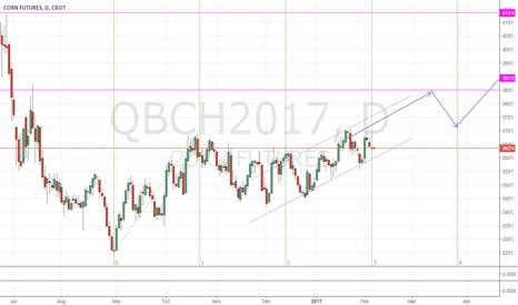 QBCH2017: Forecast Corn Futures: Move up 385