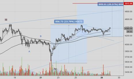 BTCUSD: BTC flag & C&H breakout - target $5,000