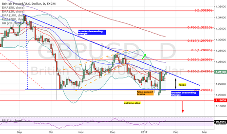 GBPUSD: Two-Way Trades