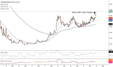 NTBR: Northern Bear breakout after 3 years of ranging