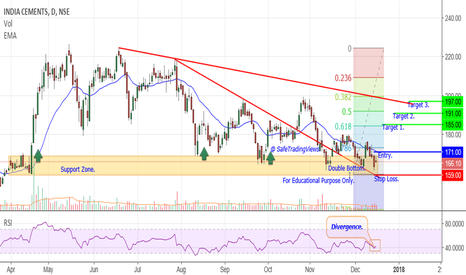 INDIACEM: India Cement - Double Bottom.