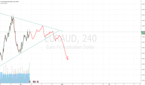 EURAUD: EUR/AUD Long to 1.42000. Then big short