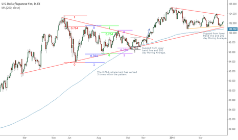 USDJPY: USDJPY Daily long term support intact