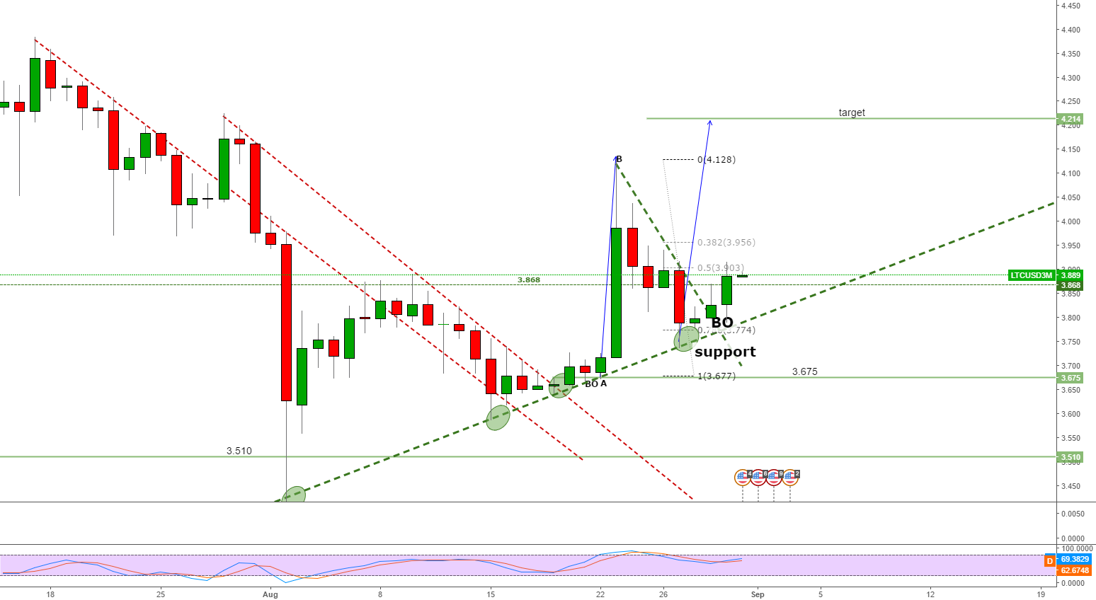 long ltcusd at support line