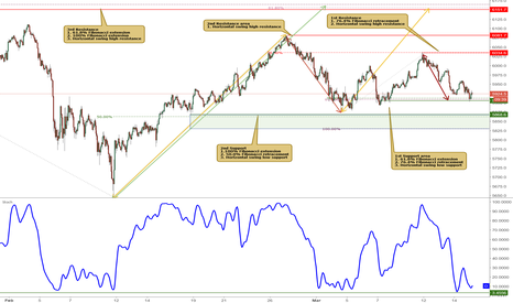 AU200AUD: ASX approaching its support, potential for a bounce!