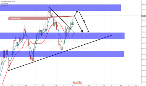 XAUUSD: GOLD, profitable week