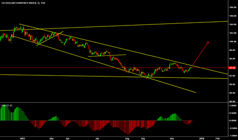 DXY: waiting for a breakout during the news tomorrow