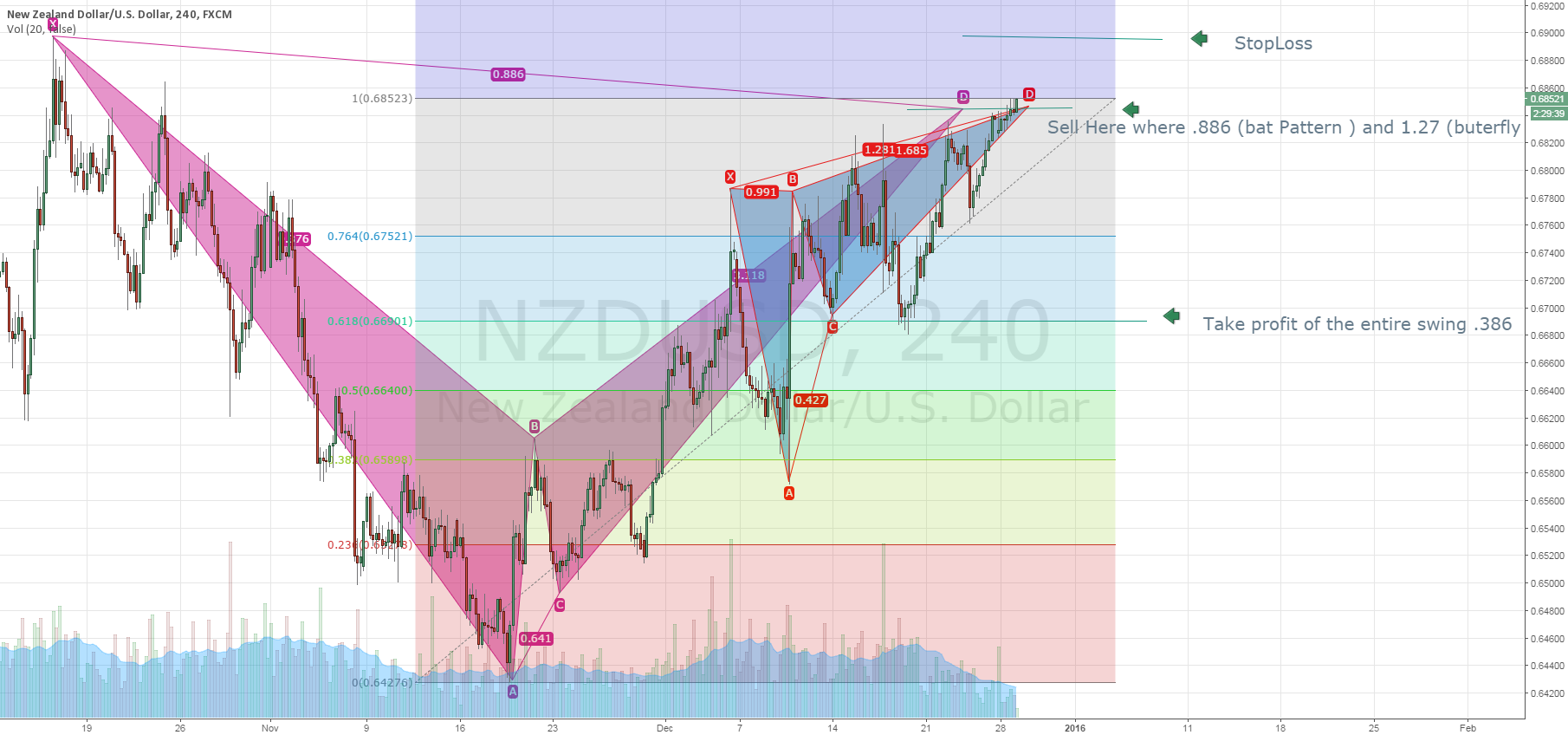 Very Nice short here in Nzd-usd! Butterfly and Bat Pattern!