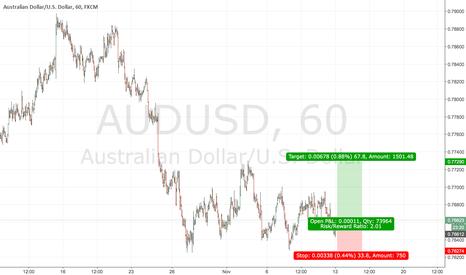AUDUSD: AUDUSD now is a buy point