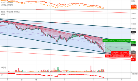 BTCUSD: Time to buy a new retrace from the major