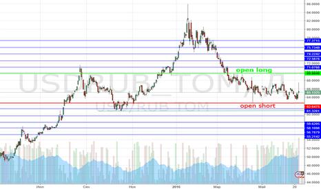 USDRUB_TOM: USD TOM Long and Short