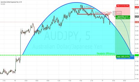 AUDJPY: Short Aud/Jpy seeking effeciency