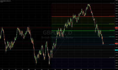 GBPUSD: Bearish View