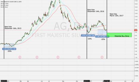 AG: AG Entry Position