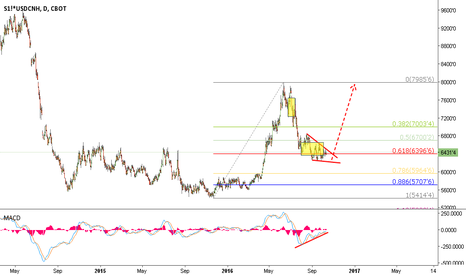 S1!*USDCNH: long Soybean&USDCNH for several reasons