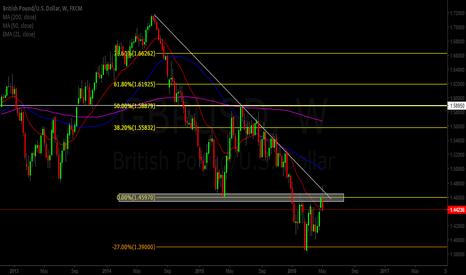 GBPUSD: GBP/USD READY TO DROP