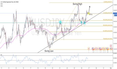 USDJPY: USD/JPY Potential buy?