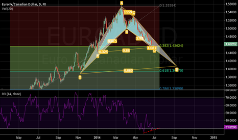 EURCAD: long test