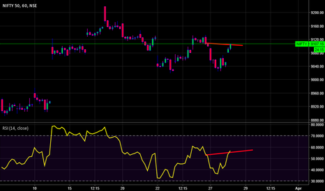 NIFTY: short nifty with shiv...super risky trade....
