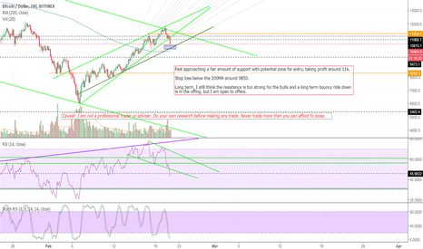 BTCUSD: entry point approaching