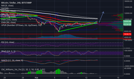 BTCUSD: $11.5K coming? Are the BULLS BACK!? Crypto goes INSTITUTIONAL??