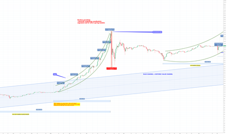BTCUSD: BTC: Bitcoin 2017 Bubble run Forecast