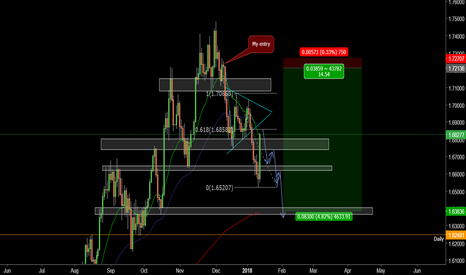 EURNZD: Longest trade of my life