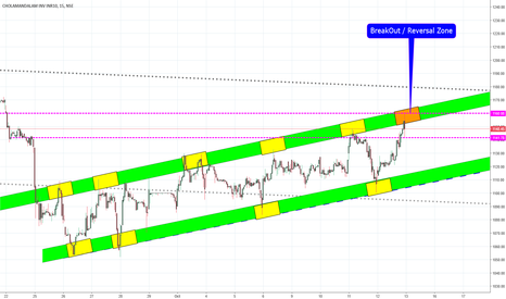 CHOLAFIN: CHOLAFIN Channel Breakout