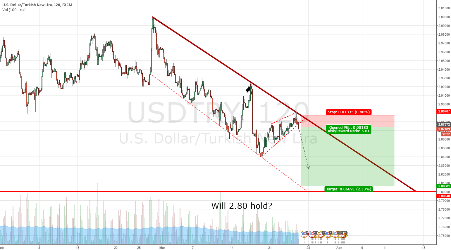USDTRY Midterm Short To 2.8000. Big Sell Opportunity