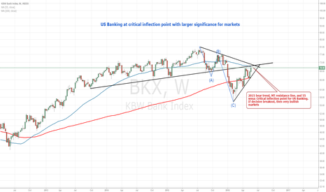 BKX: BKX Inflection Point