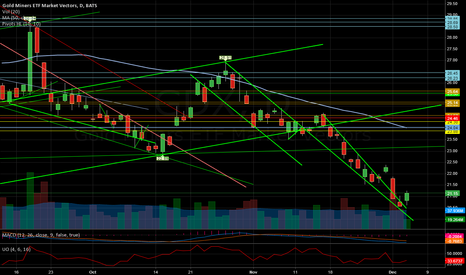 GDX: Descending wedge breakout to the up side?