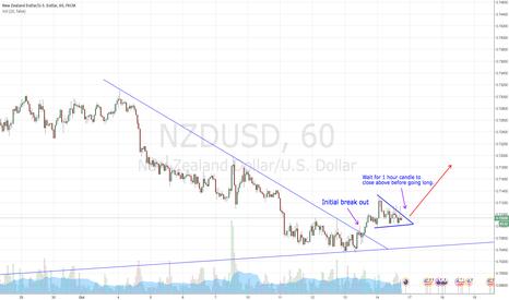 NZDUSD: NZD/USD Pennant Formation