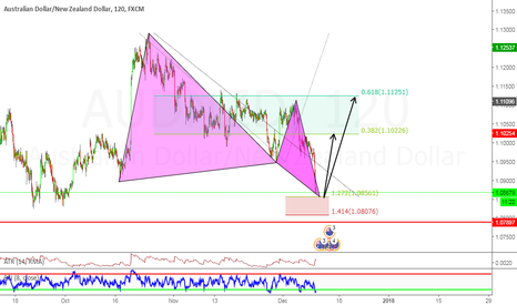 AUDNZD: Long Butterfly Pattern